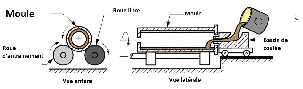 coulee-par-centrifugation