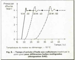 viscosité huile grade pression huile