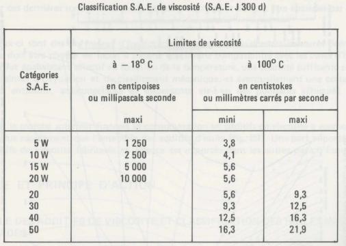 viscosité pression d 'huile