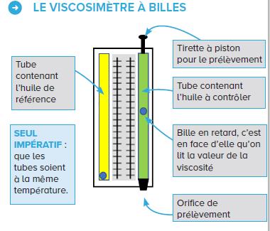 viscosité huile moteur pression huile