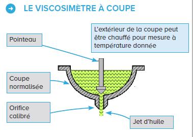 viscosité indice huile moteur