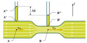tube venturi pression d'huile